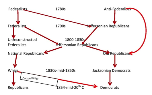 Guest Post Teaching And The Problem With Parties In The Early - Map chart us political