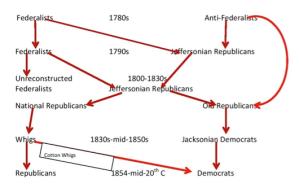 Boonshoft Flow Chart