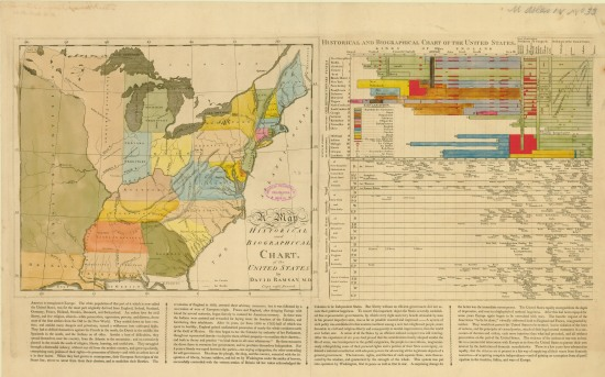Ramsay's Historical and Biographical Chart of the United States (1810)