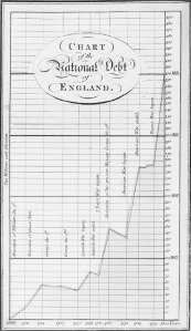 A chart from Playfair's A Commercial and Political Atlas (1786)