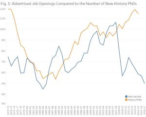 """Advertised Job Openings Compared to Number of New History PhDs,"" American Historical Association"